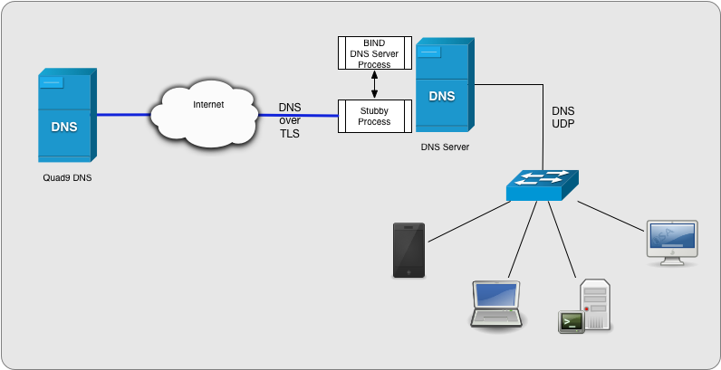 How to configure BIND (NAMED) DNS to forward queries to
