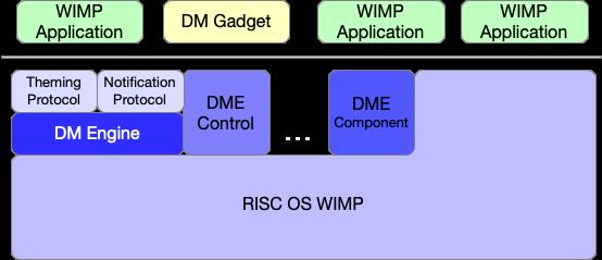DMESoftwareArchitecture